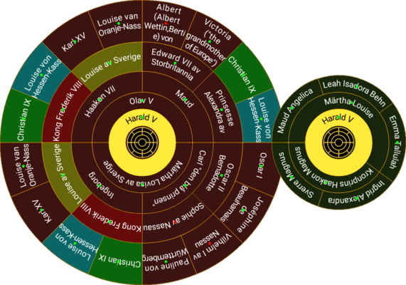 The Kins Wheel